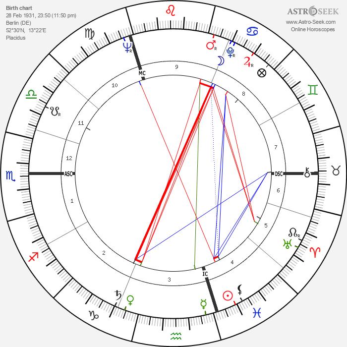 Peter Alliss - Astrology Natal Birth Chart