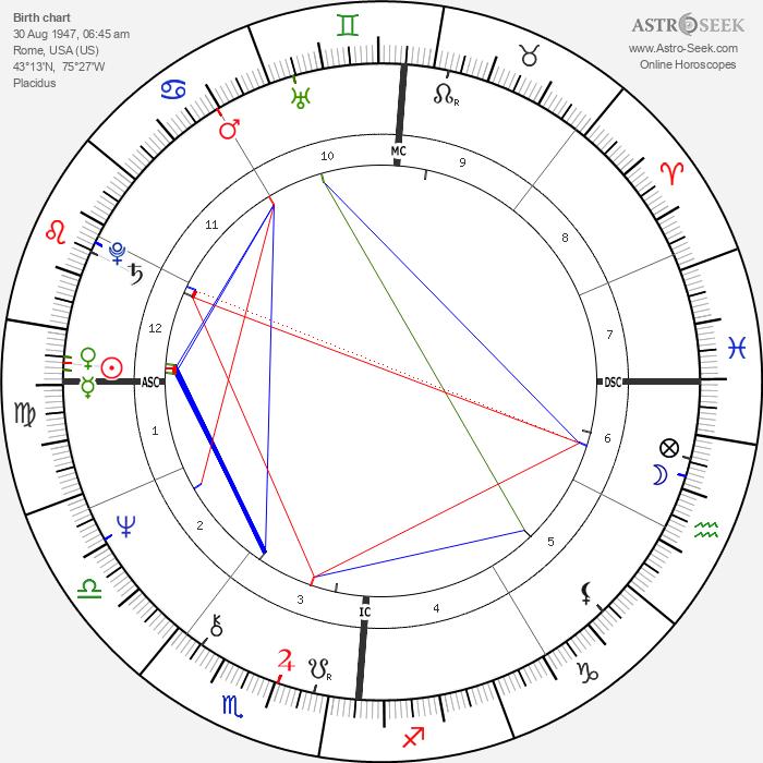Peter Allman - Astrology Natal Birth Chart