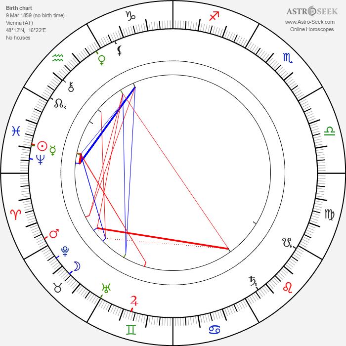 Peter Altenberg - Astrology Natal Birth Chart