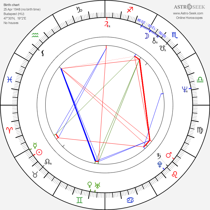 Péter Andorai - Astrology Natal Birth Chart