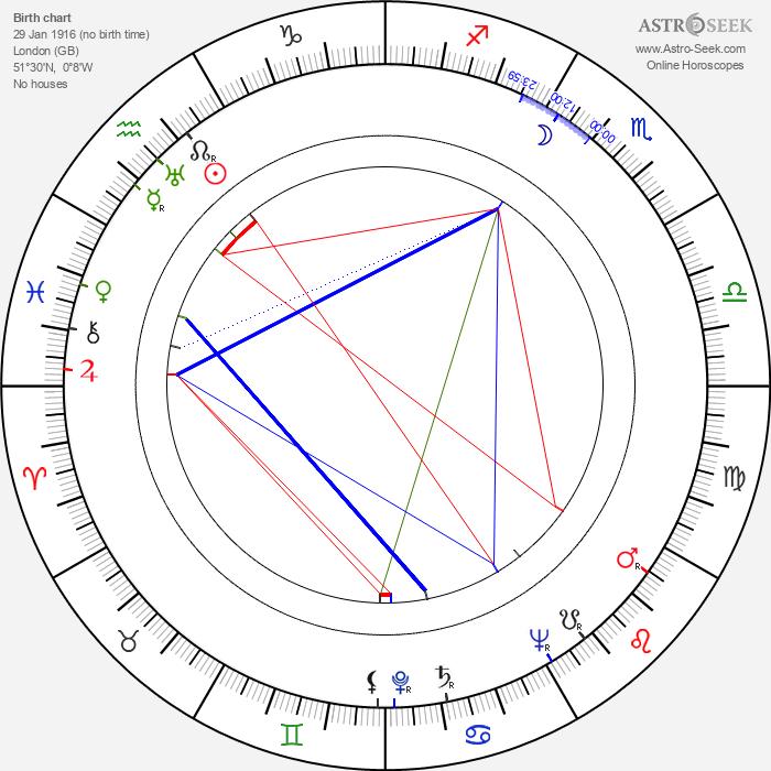 Peter Ashmore - Astrology Natal Birth Chart