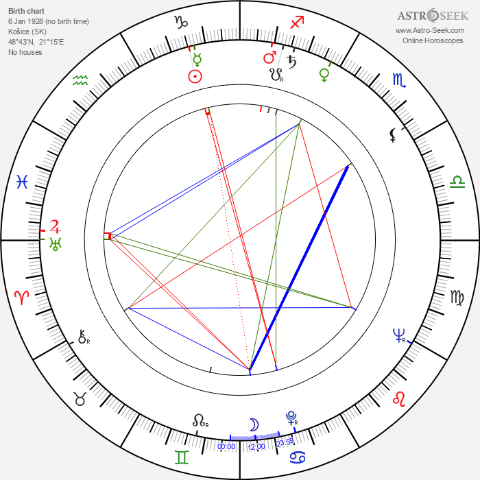 Péter Bacsó - Astrology Natal Birth Chart