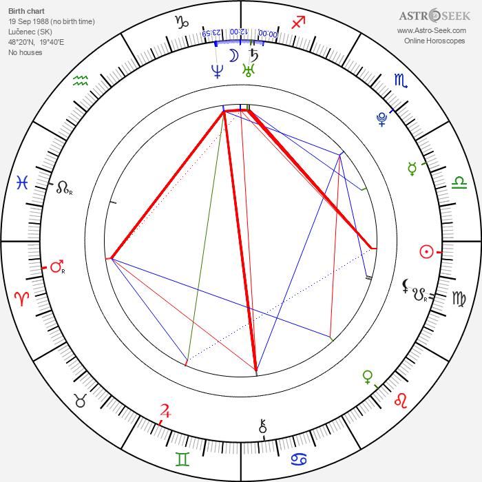 Peter Balko - Astrology Natal Birth Chart