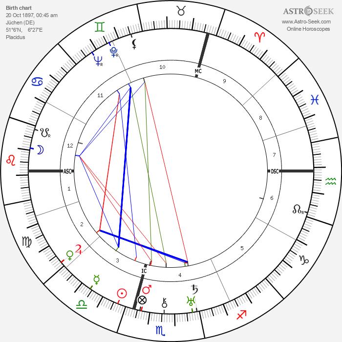 Peter Bamm - Astrology Natal Birth Chart