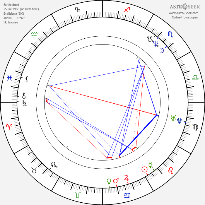 Peter Batthyany - Astrology Natal Birth Chart