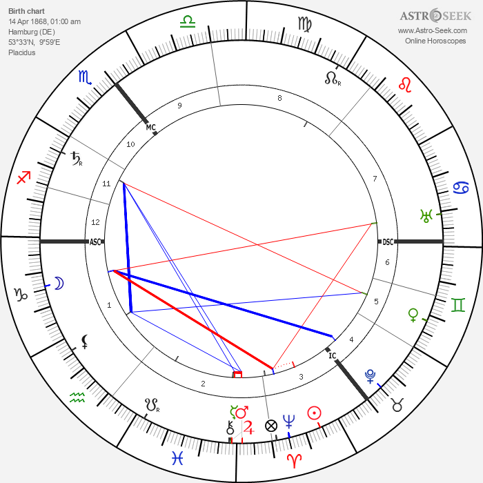 Peter Behrens - Astrology Natal Birth Chart