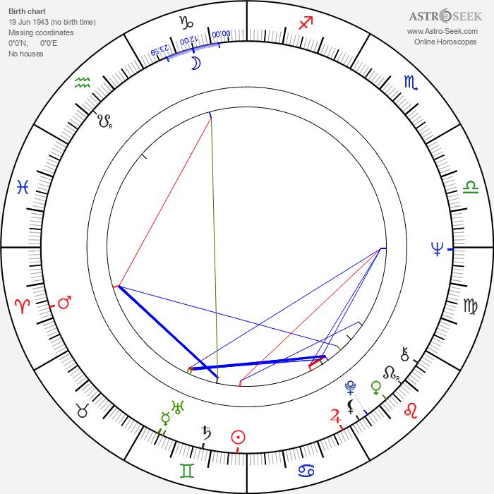 Peter Belli - Astrology Natal Birth Chart