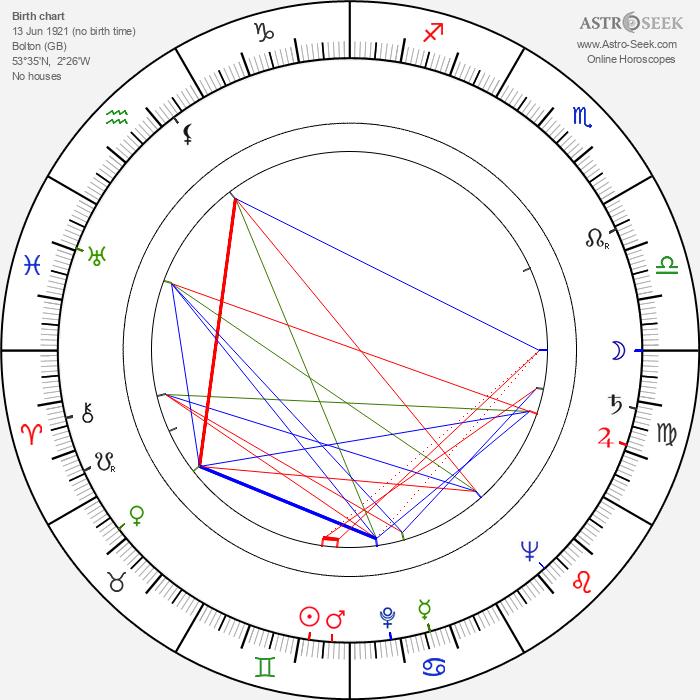 Peter Benson - Astrology Natal Birth Chart