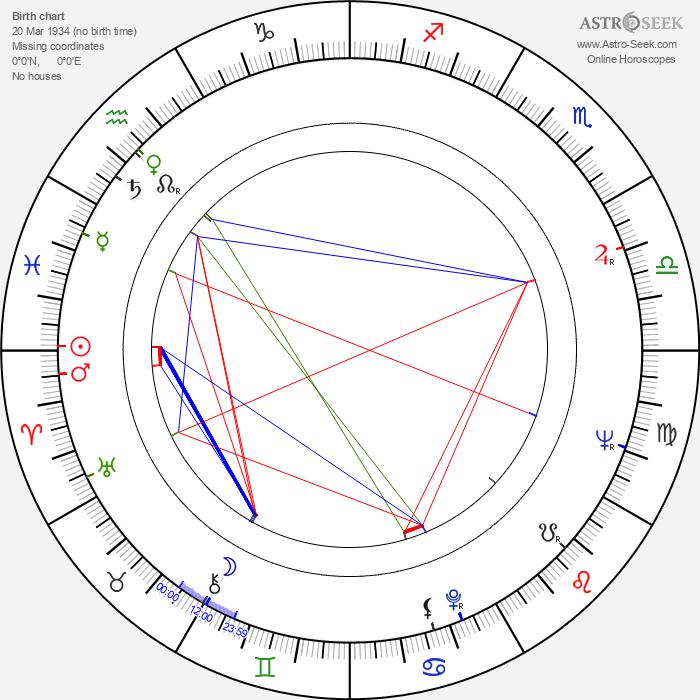 Peter Berling - Astrology Natal Birth Chart