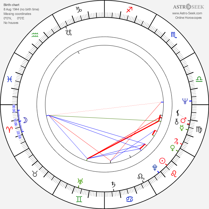 Peter Biziou - Astrology Natal Birth Chart