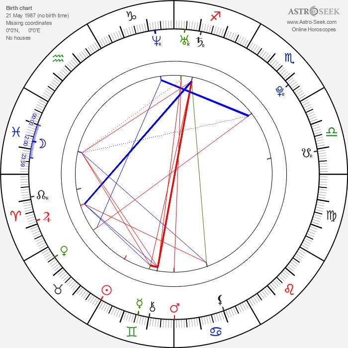 Peter Bizjak - Astrology Natal Birth Chart