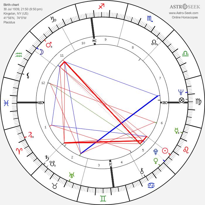 Peter Bogdanovich - Astrology Natal Birth Chart
