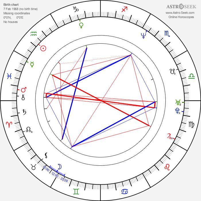 Peter Bondra - Astrology Natal Birth Chart
