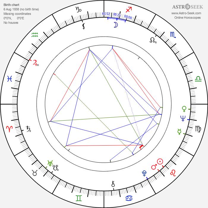 Peter Bonerz - Astrology Natal Birth Chart