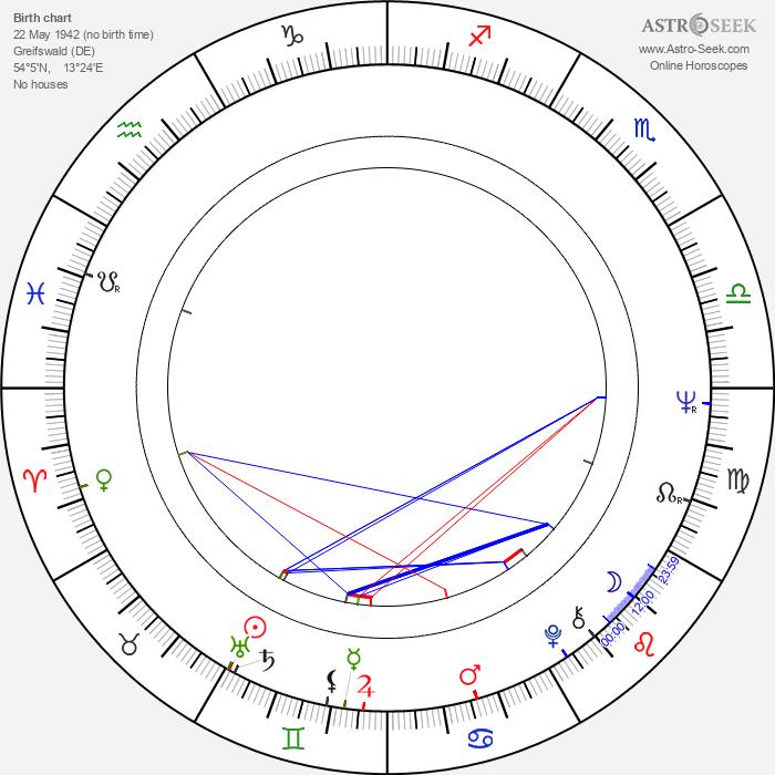 Peter Bongartz - Astrology Natal Birth Chart
