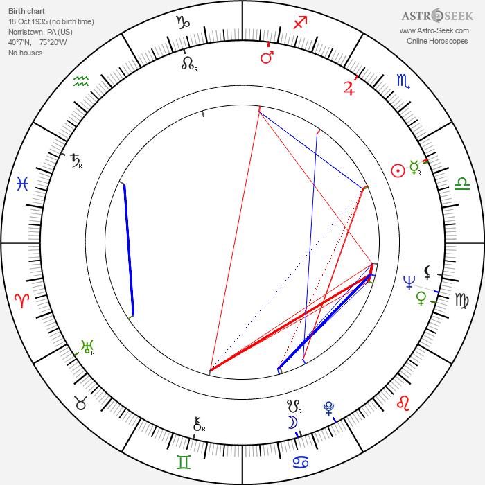 Peter Boyle - Astrology Natal Birth Chart