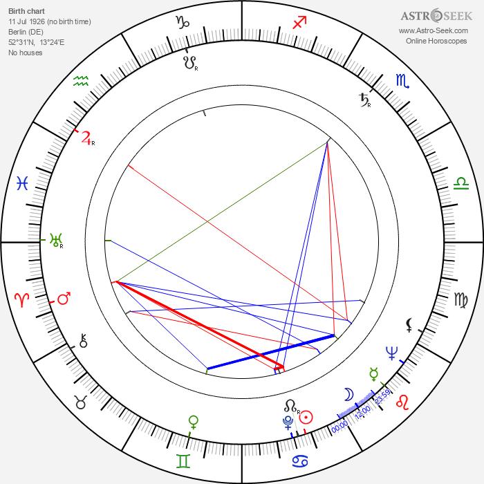 Peter Brandon - Astrology Natal Birth Chart
