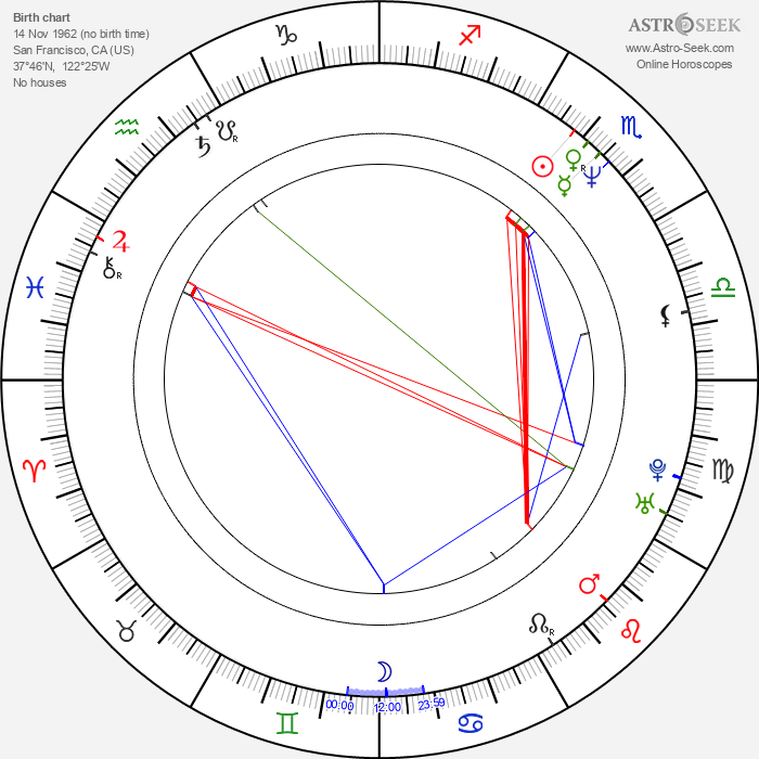 Peter Bratt - Astrology Natal Birth Chart