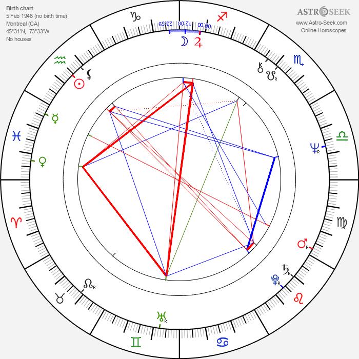 Peter Bray - Astrology Natal Birth Chart