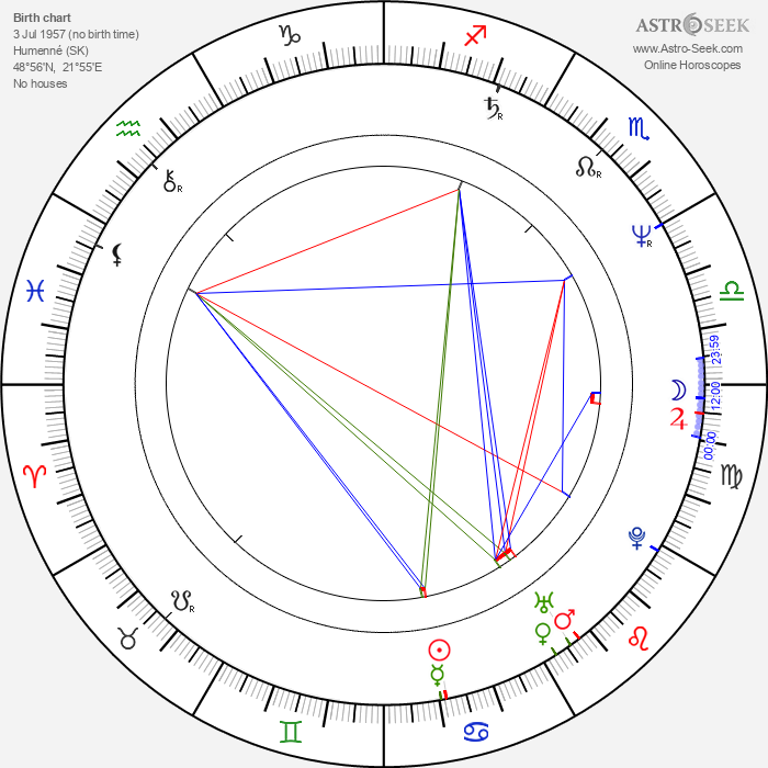 Peter Breiner - Astrology Natal Birth Chart