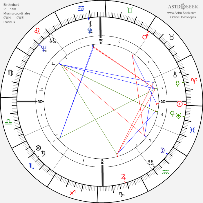 Peter Brook - Astrology Natal Birth Chart