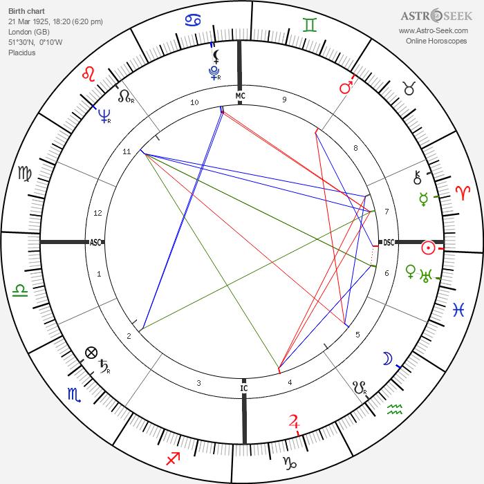 Peter Brook - Astrology Natal Birth Chart