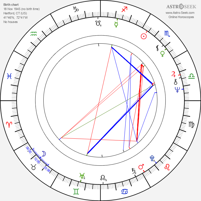 Peter Brouwer - Astrology Natal Birth Chart