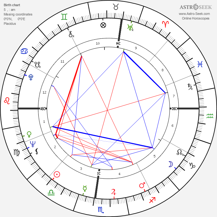 Peter Brown - Astrology Natal Birth Chart