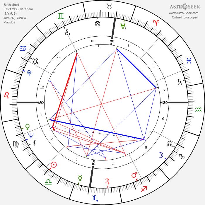 Peter Brown - Astrology Natal Birth Chart