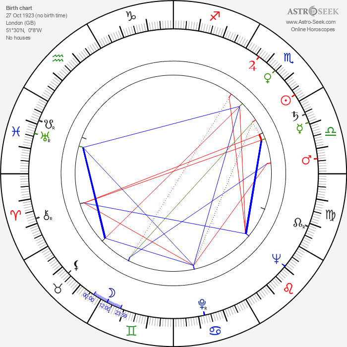 Peter Bryant - Astrology Natal Birth Chart