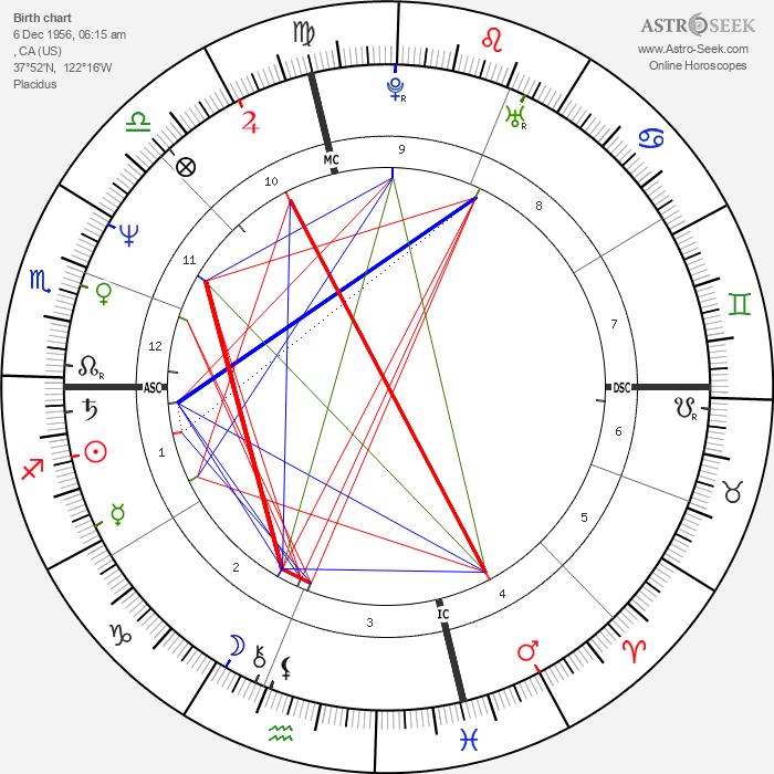 Peter Buck - Astrology Natal Birth Chart