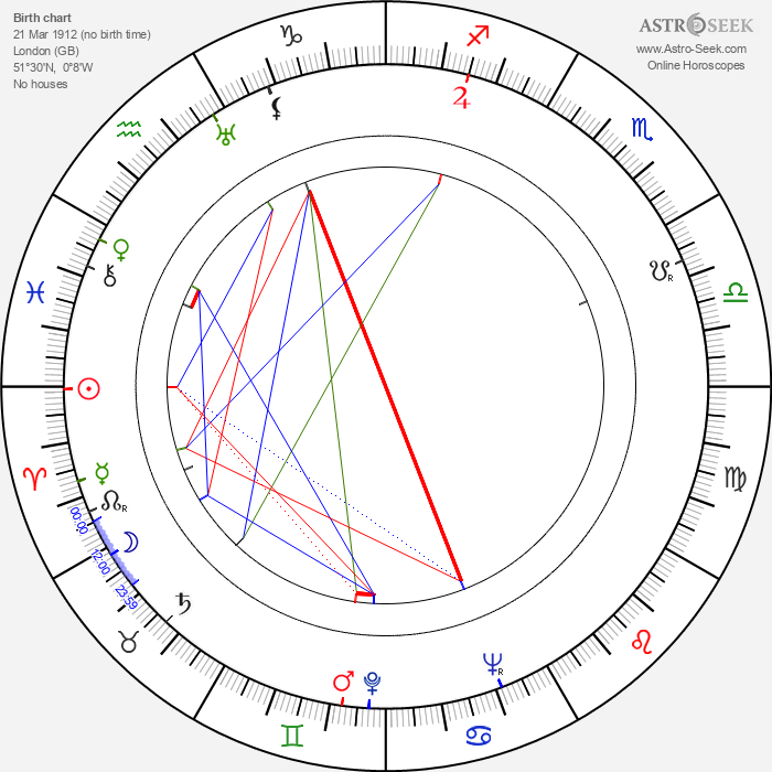 Peter Bull - Astrology Natal Birth Chart