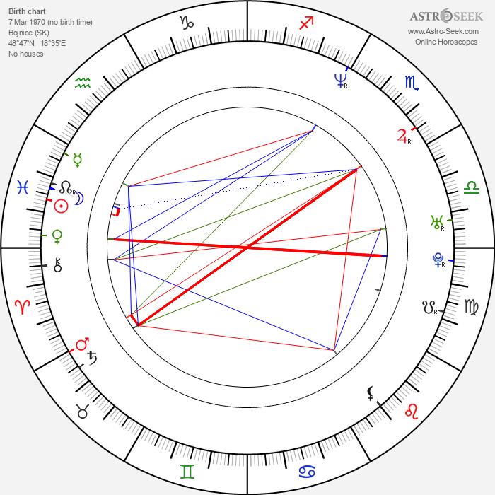 Peter Butko - Astrology Natal Birth Chart