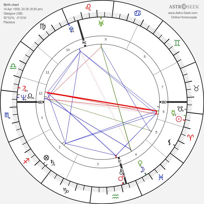 Peter Capaldi - Astrology Natal Birth Chart