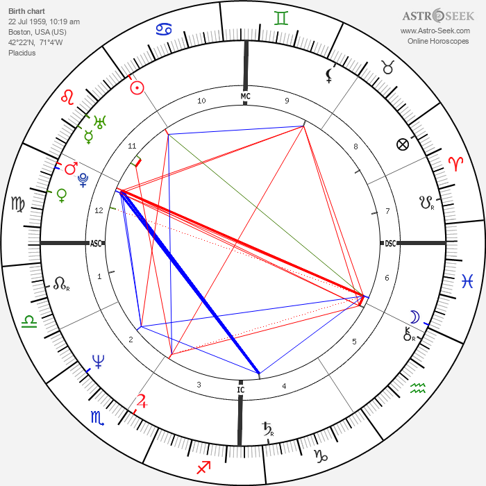 Peter Carruthers - Astrology Natal Birth Chart