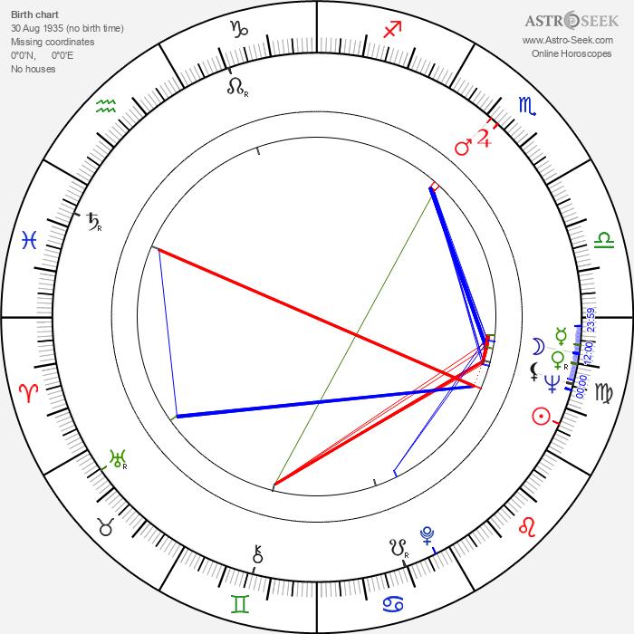 Peter Cartwright - Astrology Natal Birth Chart