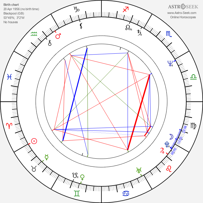 Peter Chelsom - Astrology Natal Birth Chart