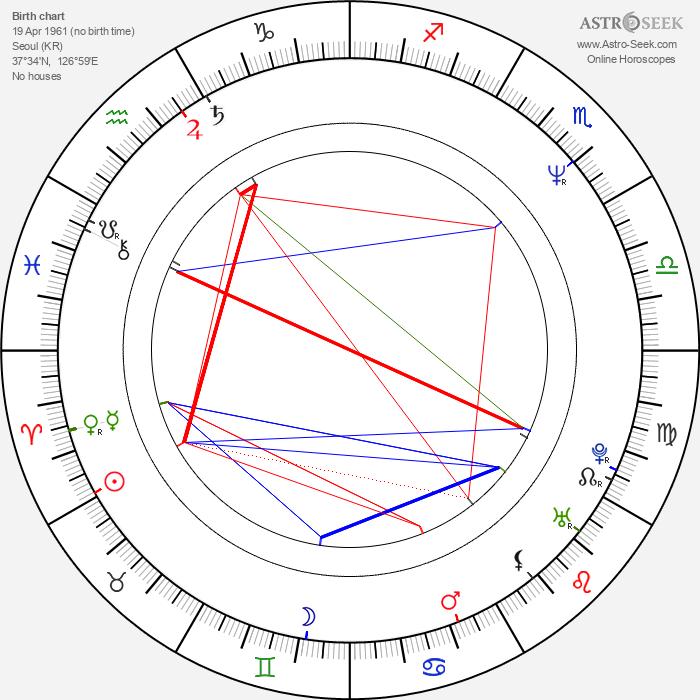 Peter Chung - Astrology Natal Birth Chart