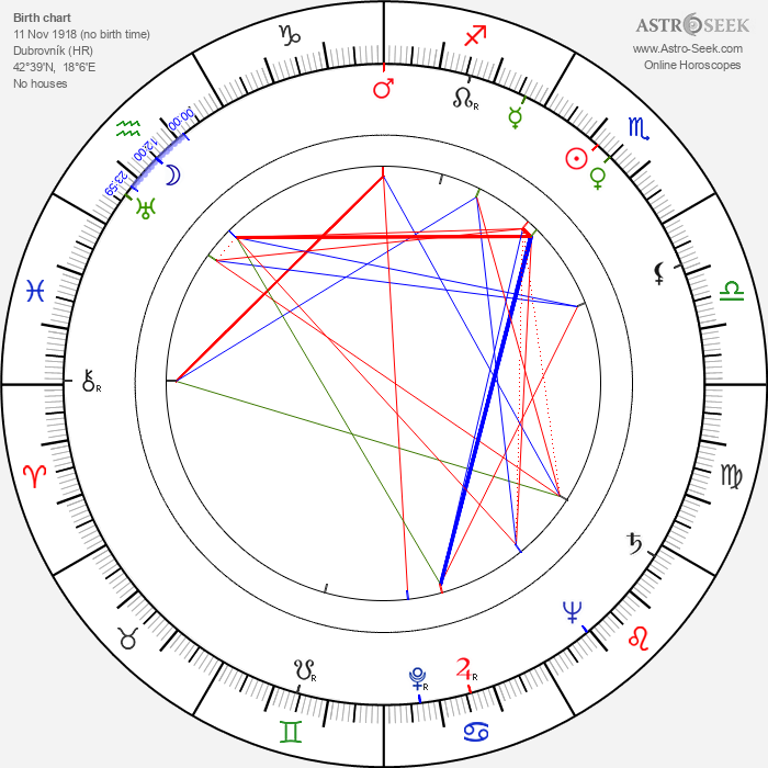 Peter Coe - Astrology Natal Birth Chart