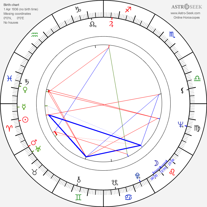 Peter Collinson - Astrology Natal Birth Chart