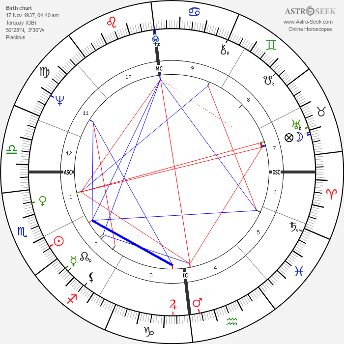Peter Cook - Astrology Natal Birth Chart