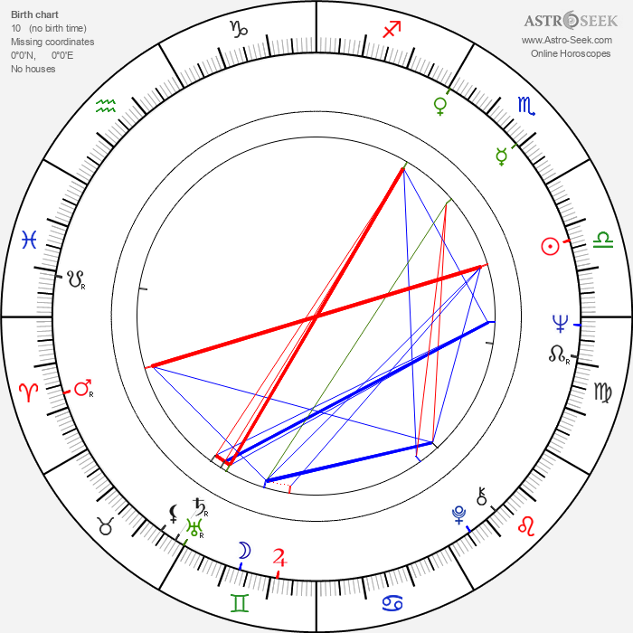 Peter Coyote - Astrology Natal Birth Chart