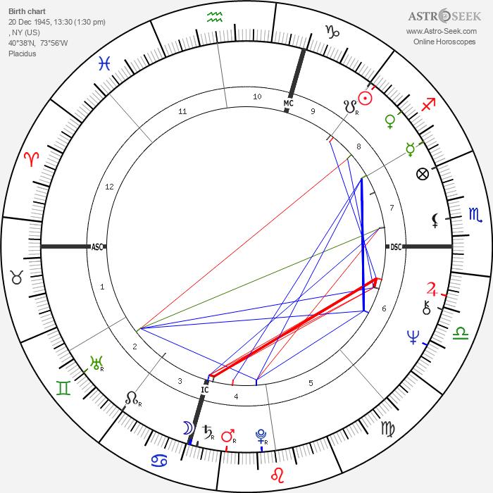 Peter Criss - Astrology Natal Birth Chart