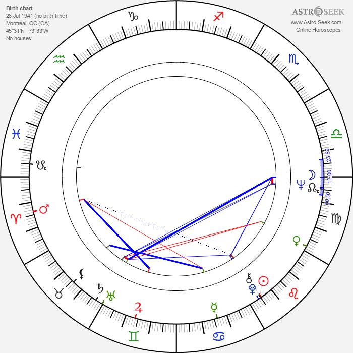 Peter Cullen - Astrology Natal Birth Chart