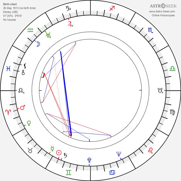 Peter Cushing - Astrology Natal Birth Chart