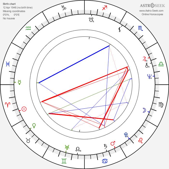 Peter de Baan - Astrology Natal Birth Chart
