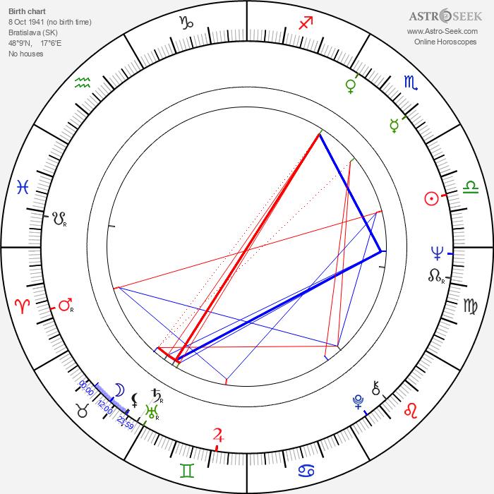Peter Debnár - Astrology Natal Birth Chart
