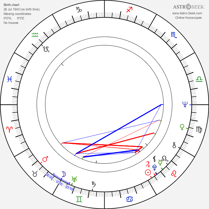 Peter Del Monte - Astrology Natal Birth Chart