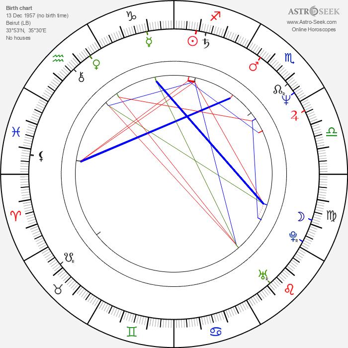 Peter Deming - Astrology Natal Birth Chart