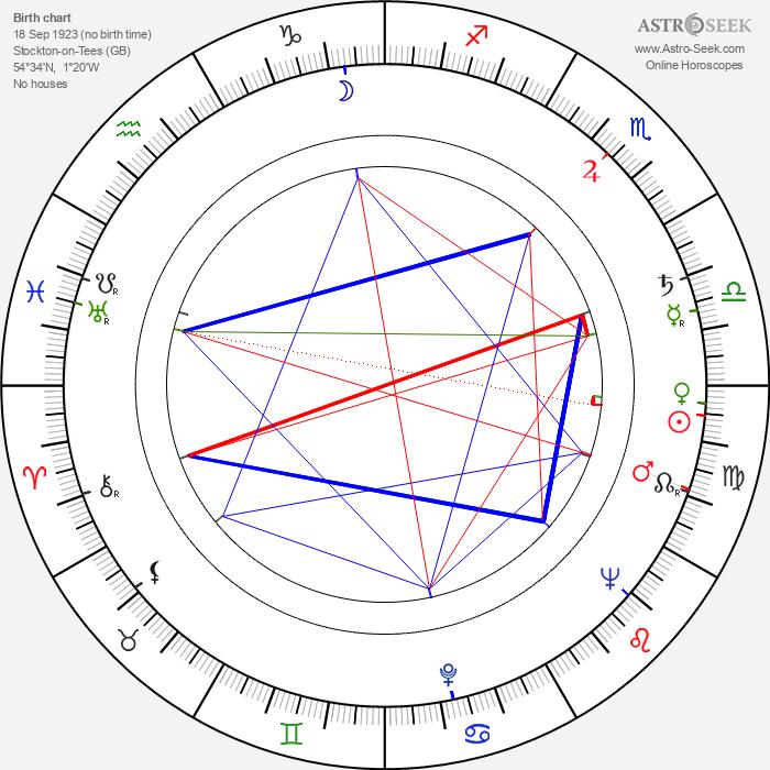 Peter Denham Smithson - Astrology Natal Birth Chart
